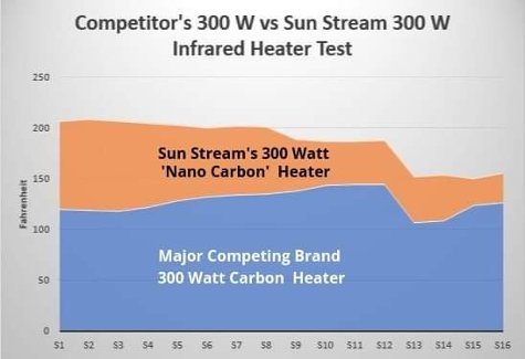 infrared-heater-test
